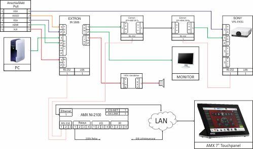 Beispiel AV-Plan
